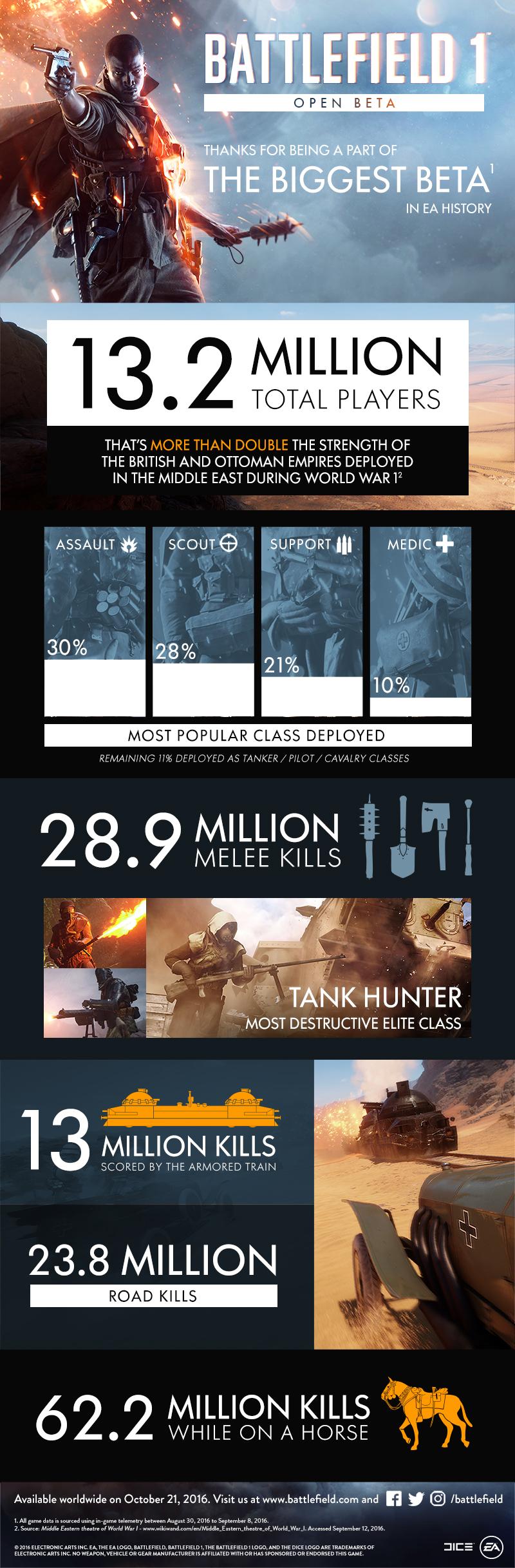 battlefield-1-open-beta-stats